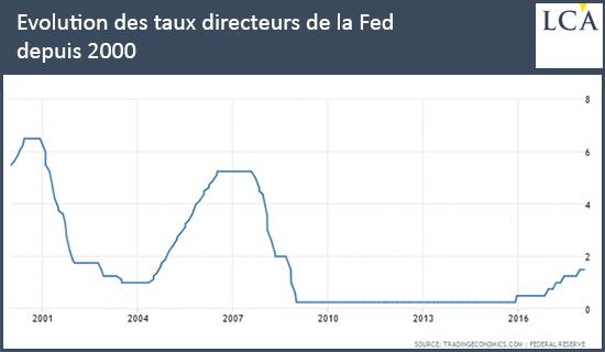 Evolution des taux directeurs de la Fed depuis 2000