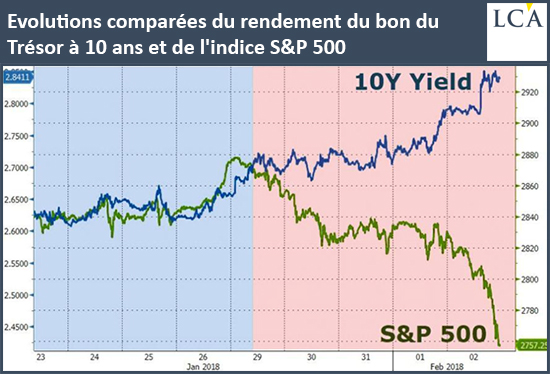Comparative Developments in 10-Year Treasury and Bill S & P500 Index Returns