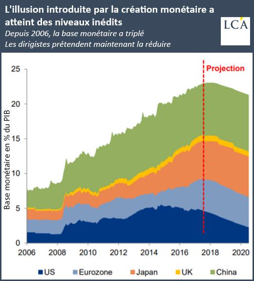 L'illusion introduite par la création monétaire a atteint des niveaux inédits