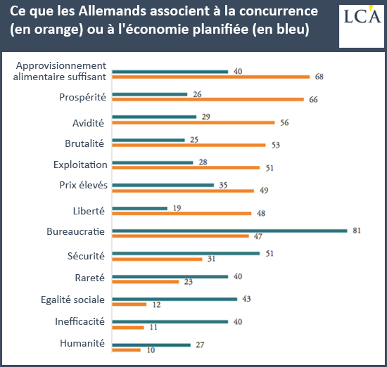 Ce que les Allemands associent à la concurrence (en orange) ou à l'économie planifiée (en bleu)