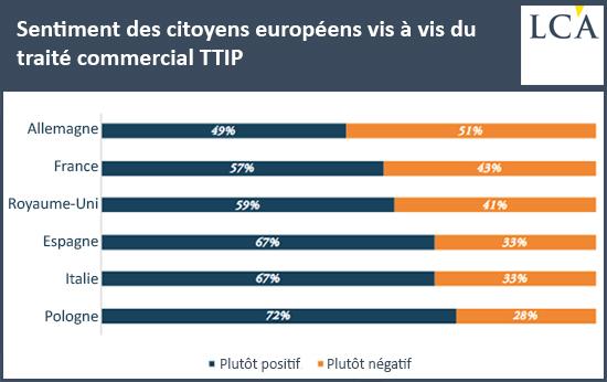 Sentiment des citoyens européens vis à vis du traité commercial TTIP