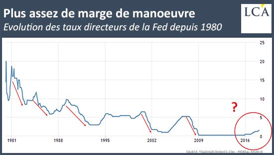 Evolution des taux directeurs de la Fed depuis 1980