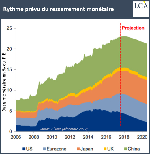 Rythme prévu du resserrement monétaire