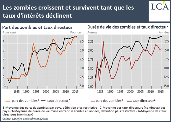 Les zombies croissent et survivent tant que les taux d'intérêts déclinent