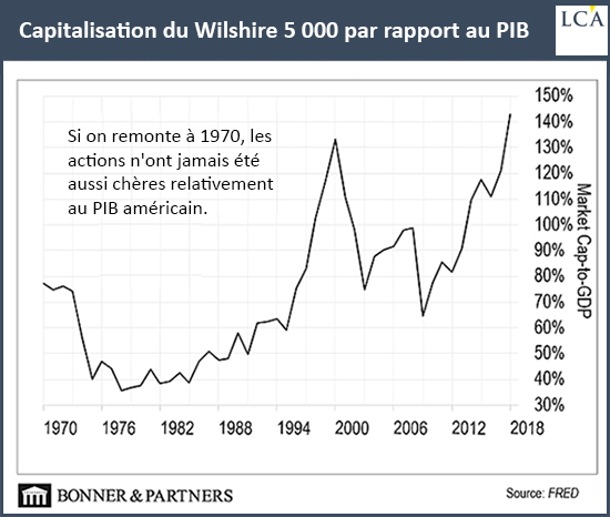 Capitalization of Wilshire 5000 in relation to GDP