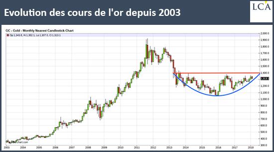 Evolution des cours de l'or depuis 2003