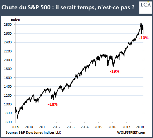 Fall of the S & P500: it would be time, is not it?