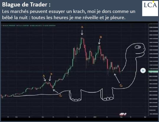 Blague de Trader: les marchés peuvent essuyer un krach, moi je dors comme un bébé la nuit: toutes les heures je me réveille et je pleure.