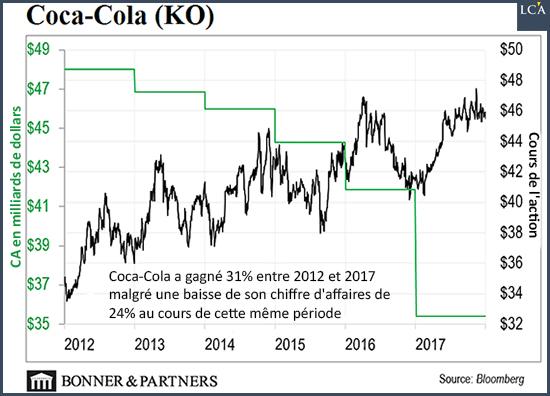 Coca-Cola a gagné 31% entre 2012 et 2017 malgré une baisse de son chiffre d'affaires de 24% au cours de cette même période