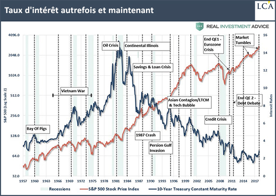 Interest rates formerly and now