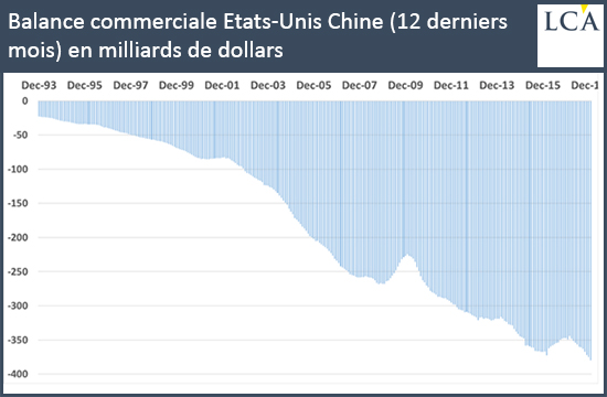 Trade balance United States China (last 12 months) in billions of dollars