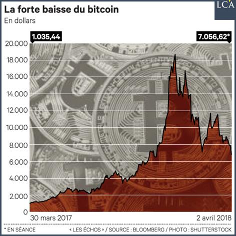 Le bitcoin a connu un premier trimestre 2018 calamiteux