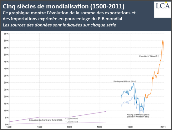 Cinq siècles de mondialisation (1500-2011)