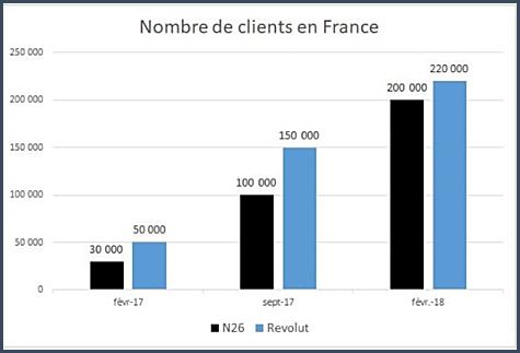 Au mois de février, elles ont toutes les deux franchi le palier des 200000 clients hexagonaux.