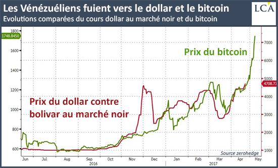 Evolutions comparées du cours dollar au marché noir et du bitcoin