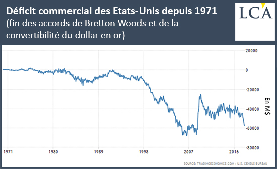 Déficit commercial des Etats-Unis depuis 1971 (fin des accords de Bretton Woods et de la convertibilité du dollar en or)