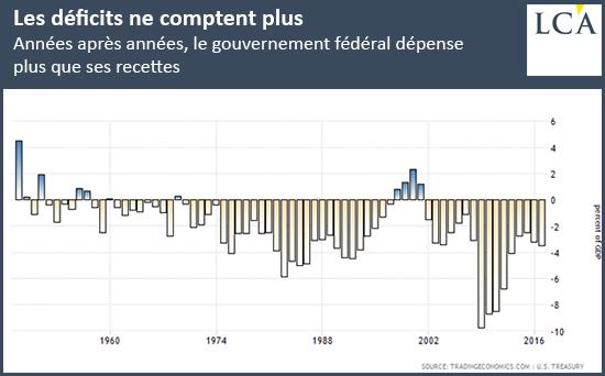 Les déficits ne comptent plus : années après années, le gouvernement fédéral dépense plus que ses recettes
