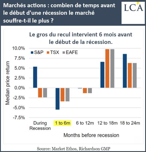 Marchés actions: combien de temps avant le début d'une récession le marché souffre-t-il le plus?