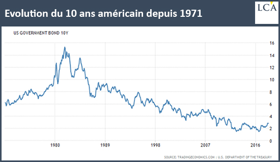 Evolution du 10 ans américain depuis 1971