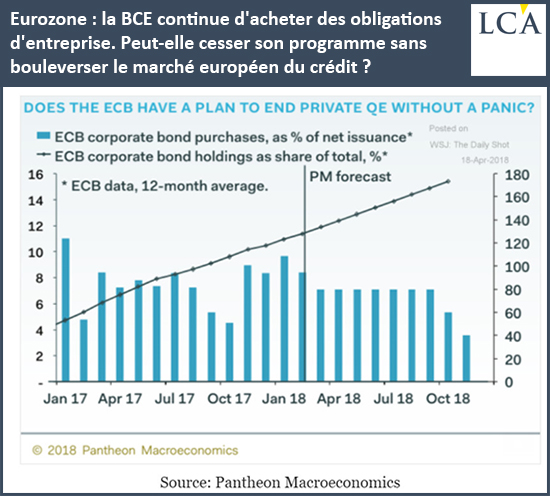 Eurozone: la BCE continue d'acheter des obligations d'entreprise. Peut-elle cesser son programme sans bouleverser le marché européen du crédit?