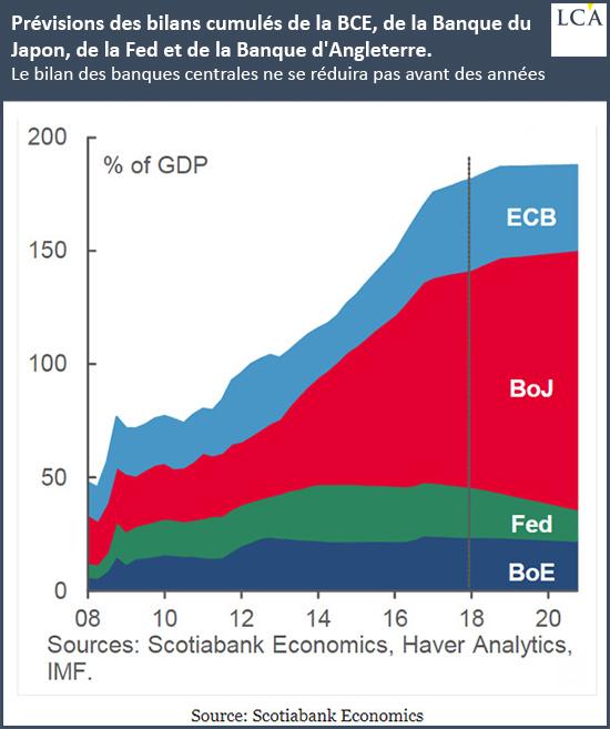 Ce graphique montre les prévisions des bilans cumulés de la BCE, de la Banque du Japon, de la Fed et de la Banque d'Angleterre.