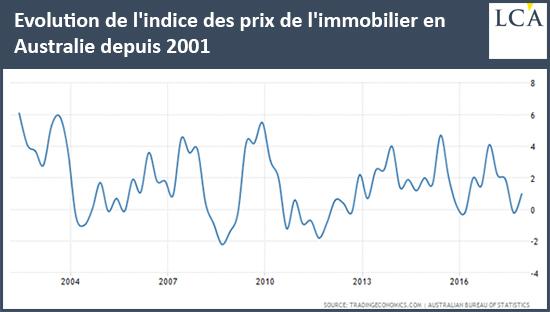 Evolution de l'indice des prix de l'immobilier en Australie depuis 2001