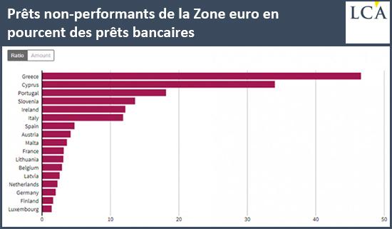 Prêts non performants de la Zone euro en pourcent des prêts bancaires