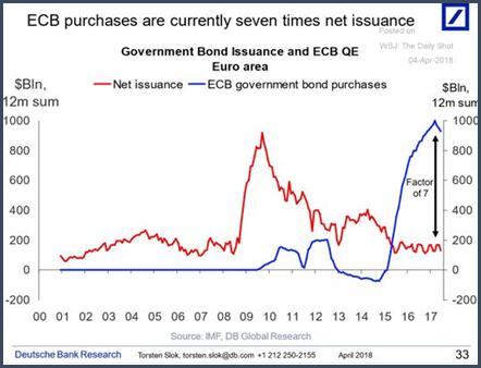 Depuis fin 2014, la BCE achète frénétiquement des obligations étatiques. Courant 2017, le rythme d'achat d'obligations étatiques par la BCE a même été jusqu'à septfois plus élevé que le rythme d'émission de d'obligations par les Etats!