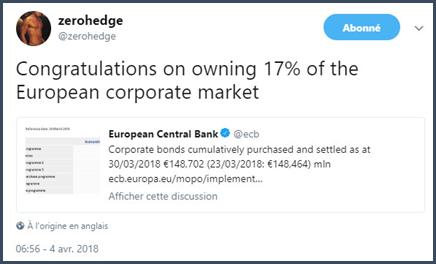 la BCE a aussi voulu faire baisser les taux sur le marché du crédit. Le 4 avril, avec 148,464Mds€ d'obligations d'entreprises dans son bilan, l'institution de Francfort détenait 17% du marché européen.
