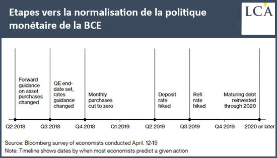 Etapes vers la normalisation de la politique monétaire de la BCE