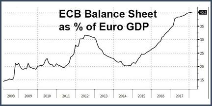 Fin mars, son bilan représentait la bagatelle de 41% du PIB de la Zone euro.