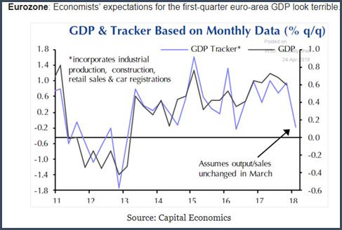 Les prévisions des économistes relatives au PIB de la Zone euro au cours du premier trimestre sont en effet horribles