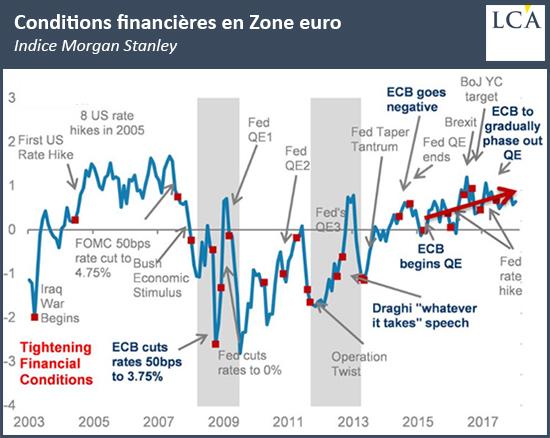 Conditions financières en zone euro Indice Morgan Stanley