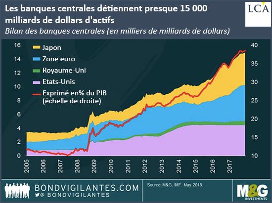 Les banques centrales détiennent presque 15000 milliards de dollars d'actifs