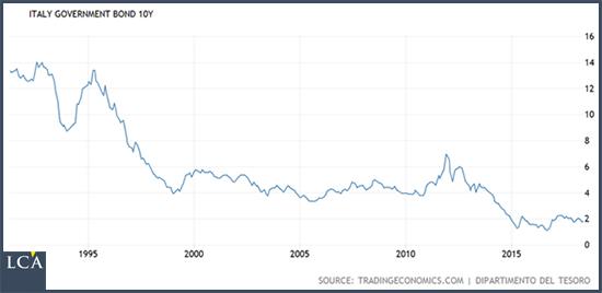 Aujourd'hui, cela ne se passe plus comme cela. L'Italie trouve à se financer à 10ans pour 2%.