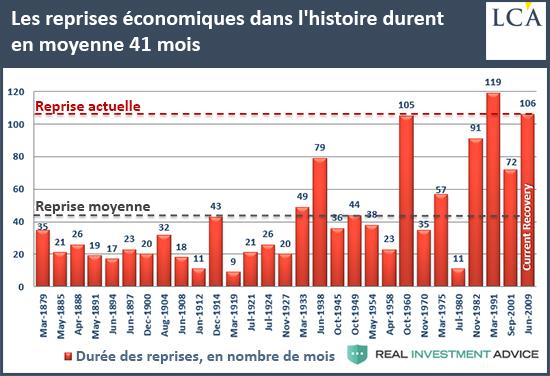 Les reprises économiques dans l'histoire durent en moyenne 41 mois