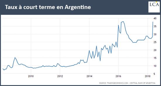 Taux à court terme en Argentine