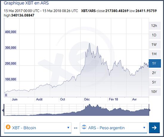 Voici les évolutions du cours de l'or et du bitcoin en peso argentin sur 12mois
