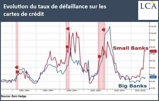 Evolution du taux de défaillance sur les cartes de crédit