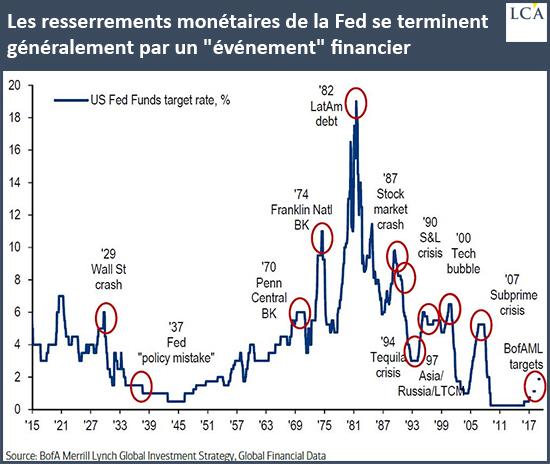 Les resserrements monétaires de la Fed se terminent généralement par un