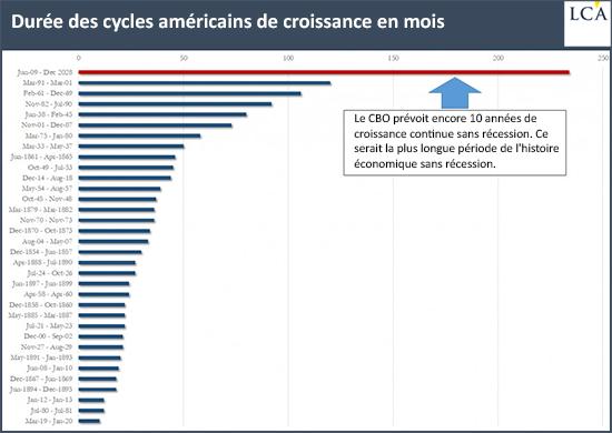 Durée des cycles américains de croissance en mois