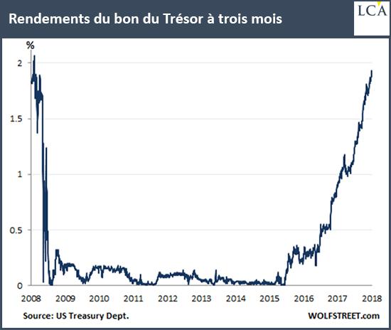 Les rendements du bon du Trésor à troismois s'approchent de 2%, comme en 2008.