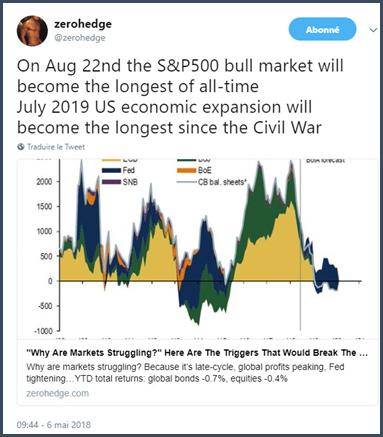 On notera au passage qu'il n'y a pas que la phase de croissance américaine qui enregistre des résultats spectaculaires en termes de durée. C'est également le cas du marché haussier sur le S&P500.