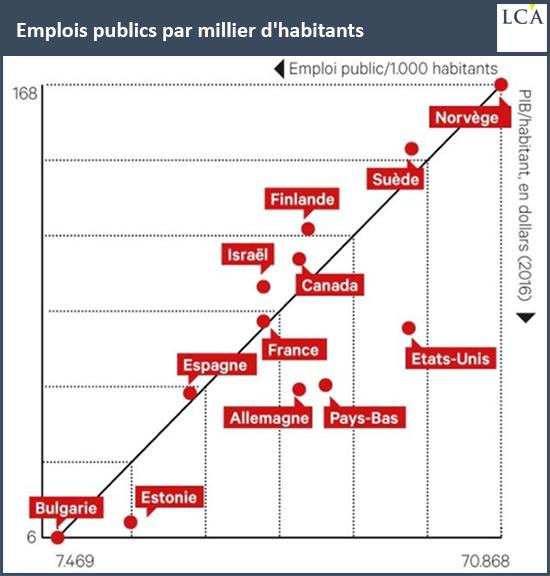 Emplois publics par millier d'habitants