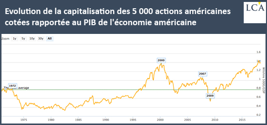 Evolution de la capitalisation des 5 000 actions américaines cotées rapportée au PIB de l'économie américaine