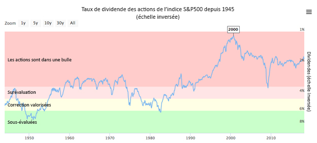 Taux de dividende des actions de l'indice S&P500 depuis 1945