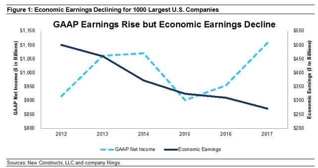 Les résultats comptables GAAP augmentent mais les résultats économiques déclinent Les résultats économiques des 1 000 plus grandes entreprises américaines chutent
