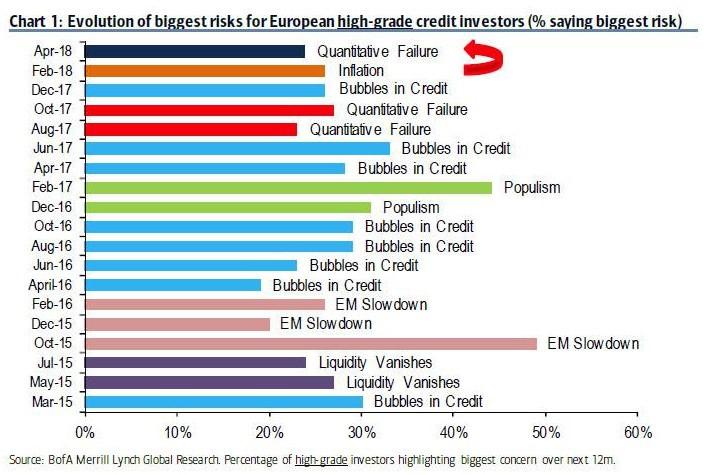 Evolution de la perception des risques par les investisseurs obligataires européens