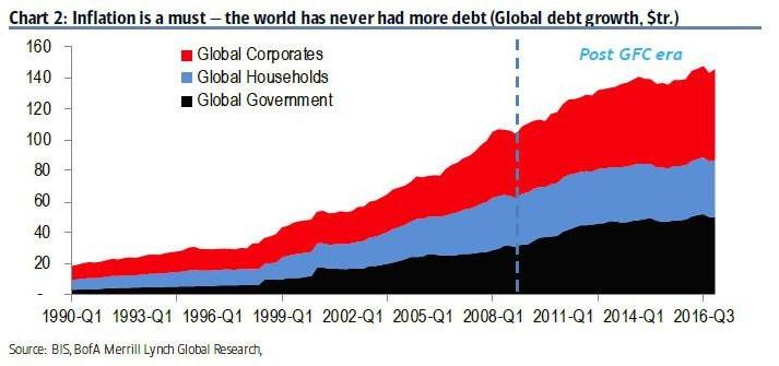 L'inflation est un must – Le monde n'a jamais connu autant de dette (croissance de la dette en milliers de Mds$)