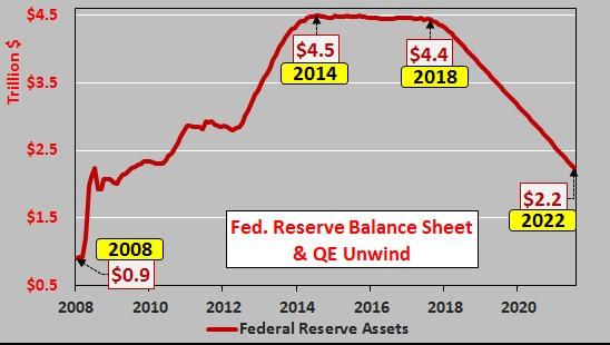Bilan de la Réserve fédérale et fin du QE